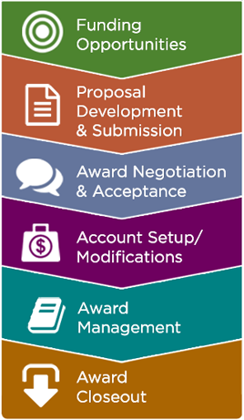 Six Stages of MSU's Award Life Cycle