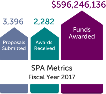 SPA Metrics, Fiscal Year 2017: 3,396 Proposals Submitted, 2,282 Awards Received, and $596,246,136 Funds Awarded