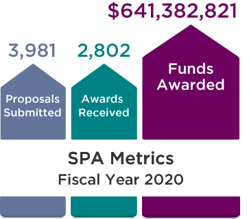 SPA Metrics, Fiscal Year 2020: 3,981 Proposals Submitted, 2,802 Awards Received, and $641,382,821 Funds Awarded